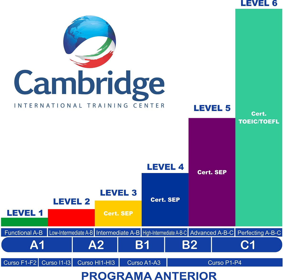 Cambridge niveles